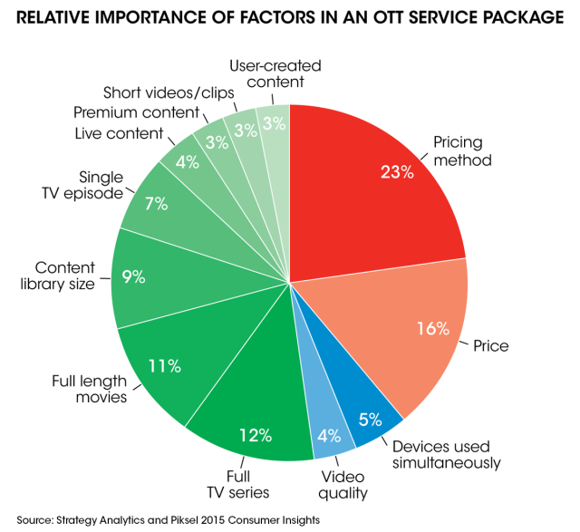 Chart_PIE_OTT_Factors_V3