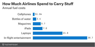 Graph_FiveThirtyEight.com How Much Airlines Spend to Carry Stuff