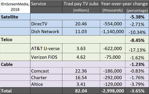 180305-traditional-pay-TV-subscriber-performance-2017.png